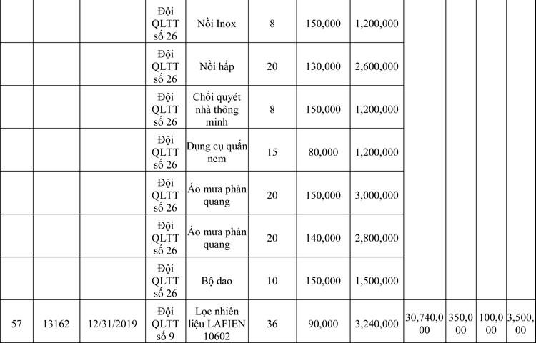 Ngày 13/3/2020, đấu giá hàng hóa vi phạm hành chính bị tịch thu tại Hà Nội ảnh 28