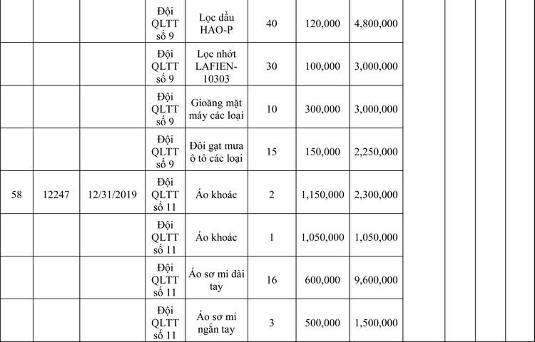 Ngày 13/3/2020, đấu giá hàng hóa vi phạm hành chính bị tịch thu tại Hà Nội ảnh 29