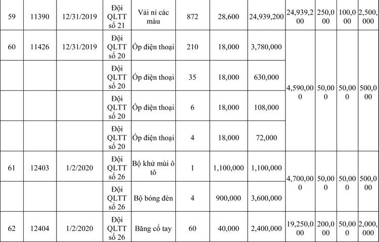Ngày 13/3/2020, đấu giá hàng hóa vi phạm hành chính bị tịch thu tại Hà Nội ảnh 30