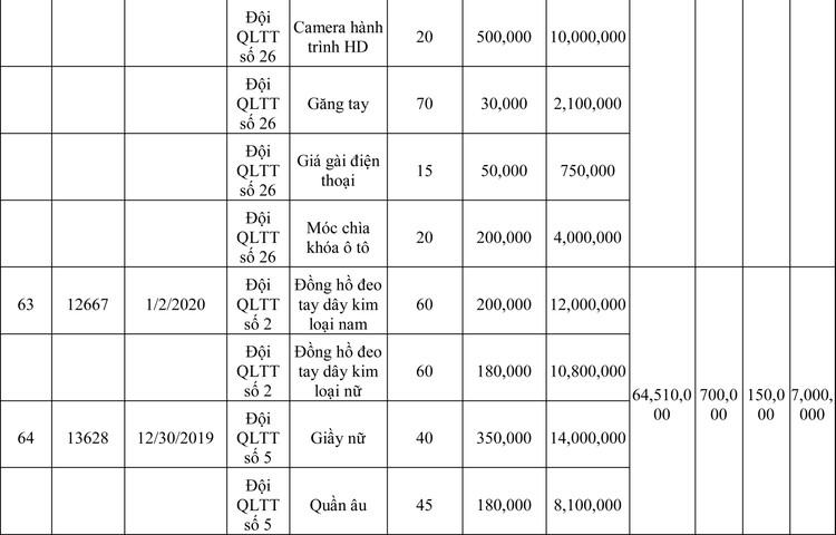 Ngày 13/3/2020, đấu giá hàng hóa vi phạm hành chính bị tịch thu tại Hà Nội ảnh 31