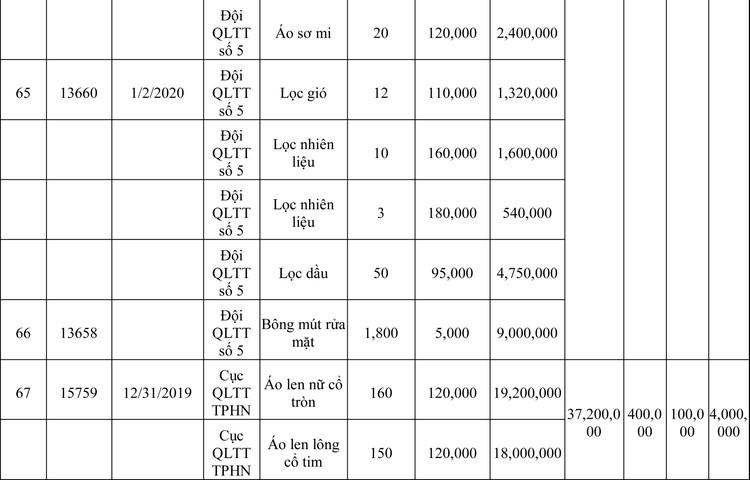 Ngày 13/3/2020, đấu giá hàng hóa vi phạm hành chính bị tịch thu tại Hà Nội ảnh 32