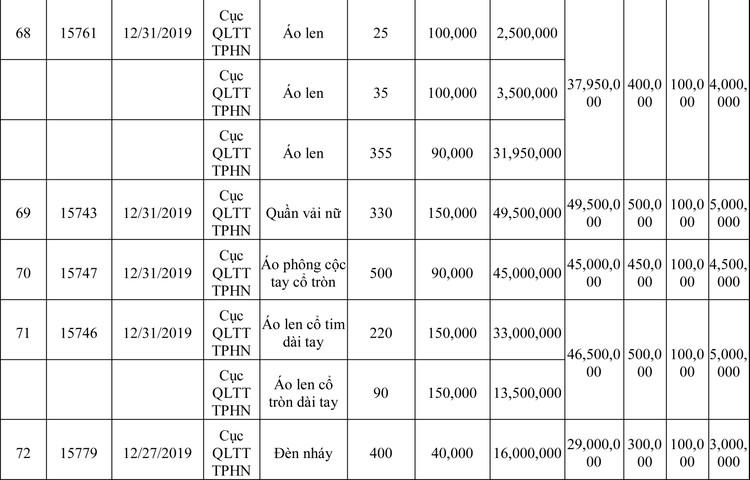 Ngày 13/3/2020, đấu giá hàng hóa vi phạm hành chính bị tịch thu tại Hà Nội ảnh 33