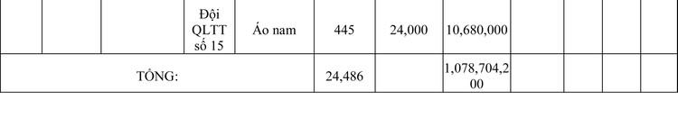 Ngày 13/3/2020, đấu giá hàng hóa vi phạm hành chính bị tịch thu tại Hà Nội ảnh 35