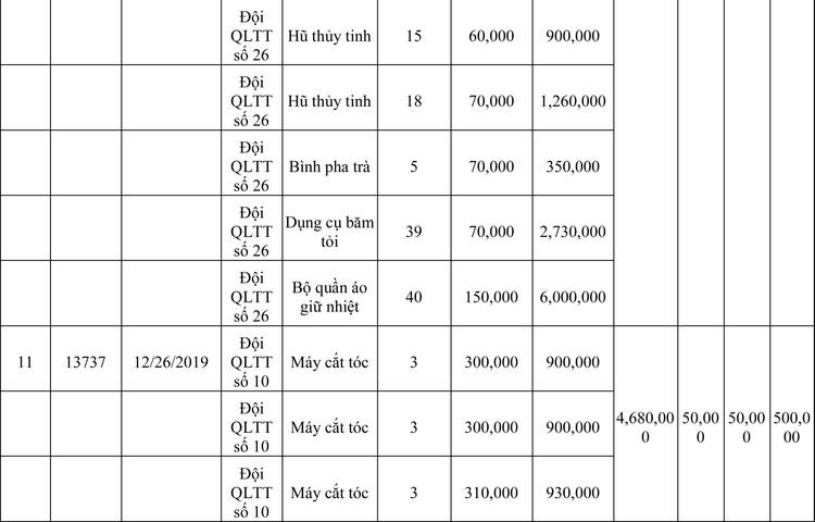 Ngày 13/3/2020, đấu giá hàng hóa vi phạm hành chính bị tịch thu tại Hà Nội ảnh 5