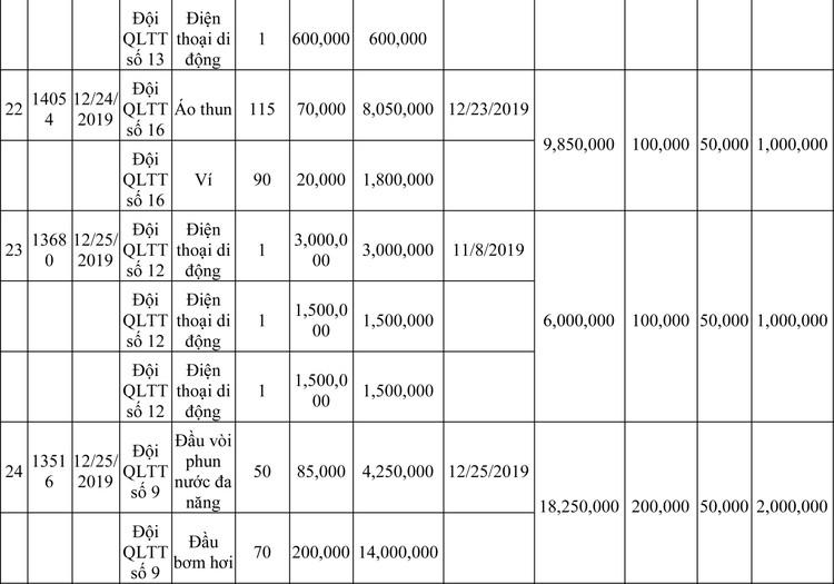Ngày 13/3/2020, đấu giá hàng hóa vi phạm hành chính bị tịch thu tại Hà Nội ảnh 45