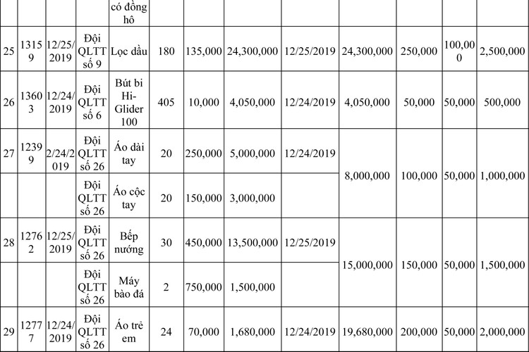 Ngày 13/3/2020, đấu giá hàng hóa vi phạm hành chính bị tịch thu tại Hà Nội ảnh 46