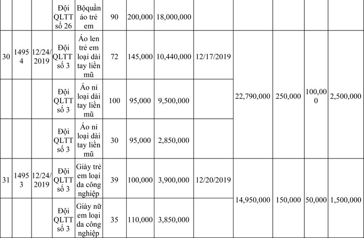Ngày 13/3/2020, đấu giá hàng hóa vi phạm hành chính bị tịch thu tại Hà Nội ảnh 47
