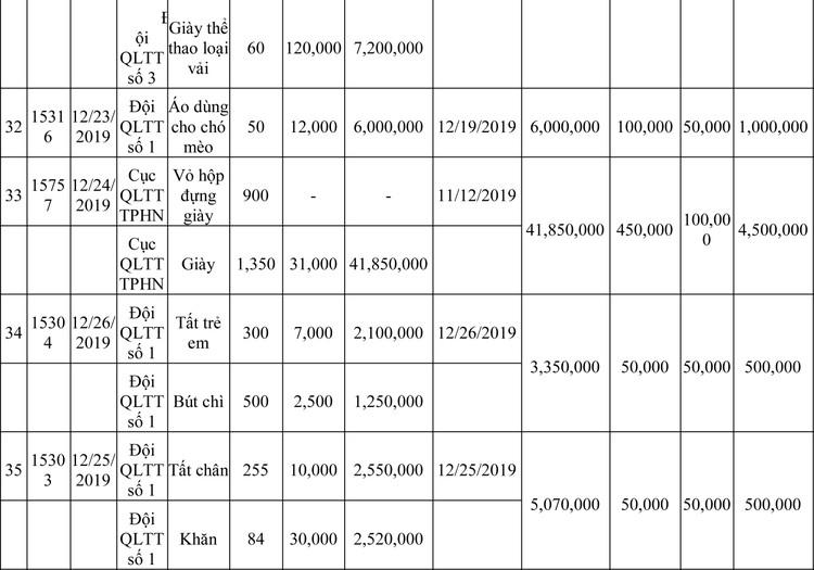 Ngày 13/3/2020, đấu giá hàng hóa vi phạm hành chính bị tịch thu tại Hà Nội ảnh 48
