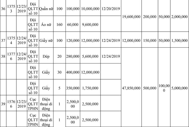 Ngày 13/3/2020, đấu giá hàng hóa vi phạm hành chính bị tịch thu tại Hà Nội ảnh 49