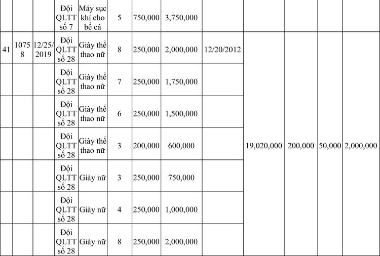 Ngày 13/3/2020, đấu giá hàng hóa vi phạm hành chính bị tịch thu tại Hà Nội ảnh 51