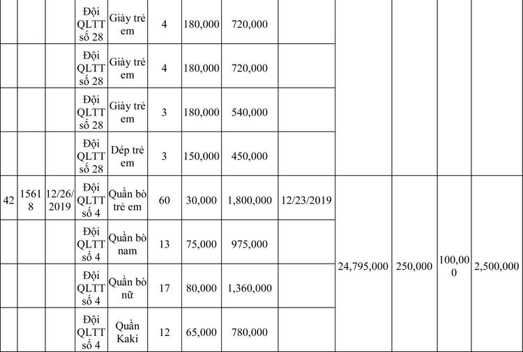 Ngày 13/3/2020, đấu giá hàng hóa vi phạm hành chính bị tịch thu tại Hà Nội ảnh 53