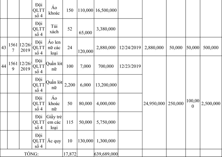 Ngày 13/3/2020, đấu giá hàng hóa vi phạm hành chính bị tịch thu tại Hà Nội ảnh 54