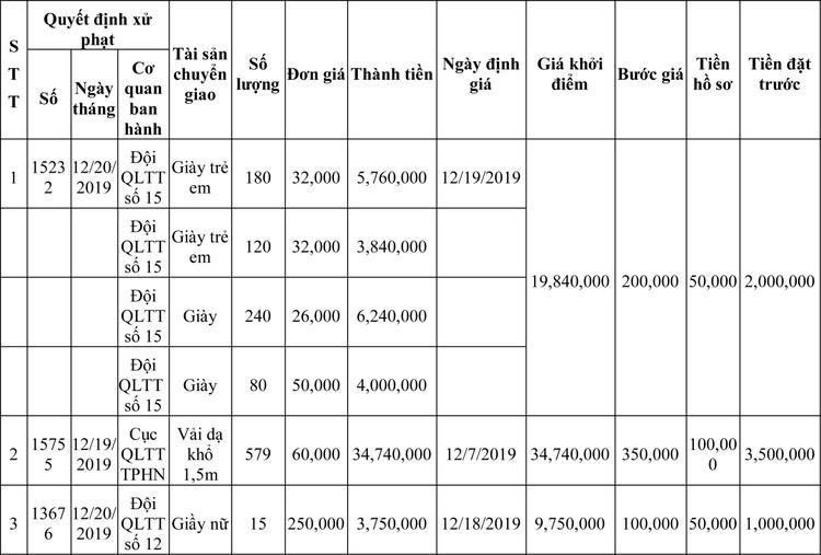 Ngày 13/3/2020, đấu giá hàng hóa vi phạm hành chính bị tịch thu tại Hà Nội ảnh 36