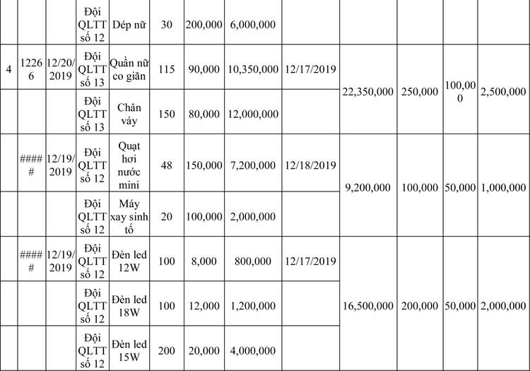 Ngày 13/3/2020, đấu giá hàng hóa vi phạm hành chính bị tịch thu tại Hà Nội ảnh 37