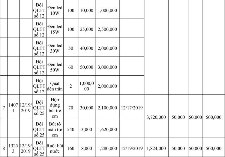 Ngày 13/3/2020, đấu giá hàng hóa vi phạm hành chính bị tịch thu tại Hà Nội ảnh 38