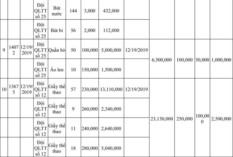 Ngày 13/3/2020, đấu giá hàng hóa vi phạm hành chính bị tịch thu tại Hà Nội ảnh 39