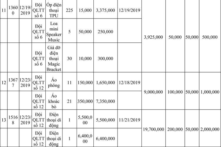 Ngày 13/3/2020, đấu giá hàng hóa vi phạm hành chính bị tịch thu tại Hà Nội ảnh 40