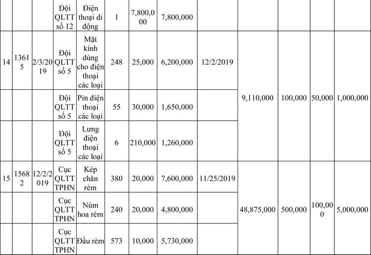 Ngày 13/3/2020, đấu giá hàng hóa vi phạm hành chính bị tịch thu tại Hà Nội ảnh 41