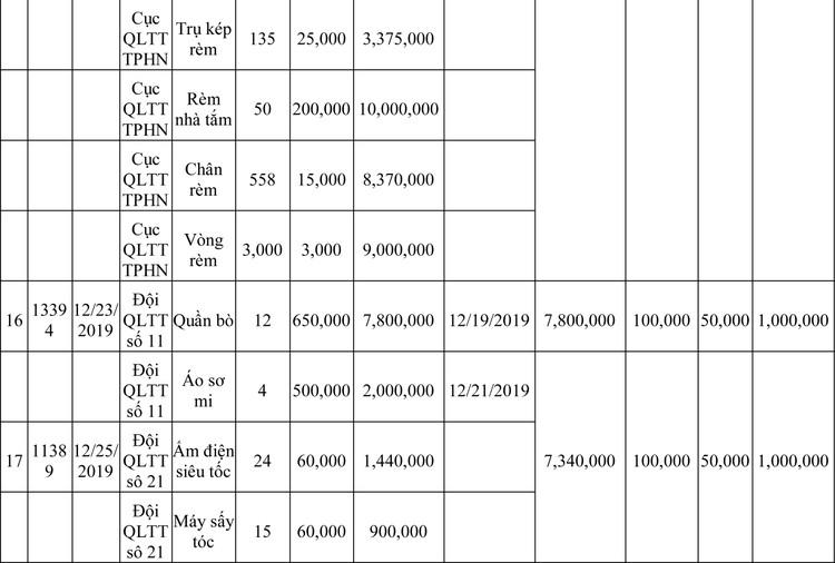 Ngày 13/3/2020, đấu giá hàng hóa vi phạm hành chính bị tịch thu tại Hà Nội ảnh 42