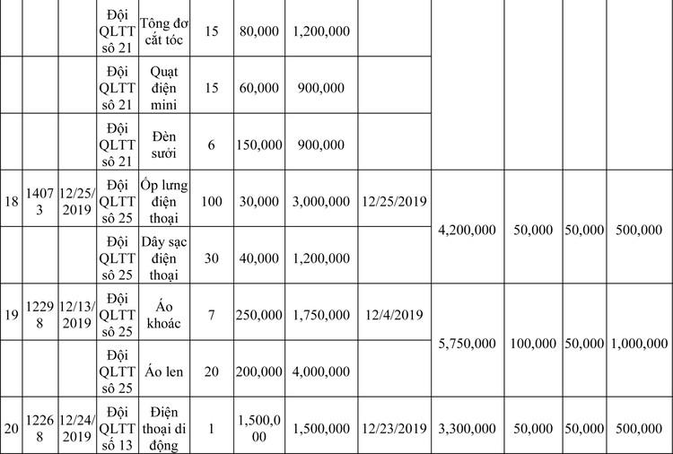 Ngày 13/3/2020, đấu giá hàng hóa vi phạm hành chính bị tịch thu tại Hà Nội ảnh 43