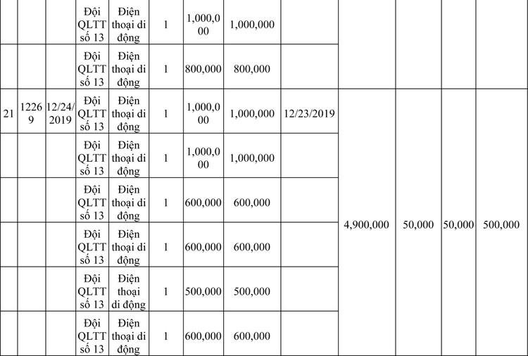 Ngày 13/3/2020, đấu giá hàng hóa vi phạm hành chính bị tịch thu tại Hà Nội ảnh 44