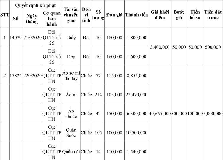 Ngày 13/3/2020, đấu giá hàng hóa vi phạm hành chính bị tịch thu tại Hà Nội ảnh 55