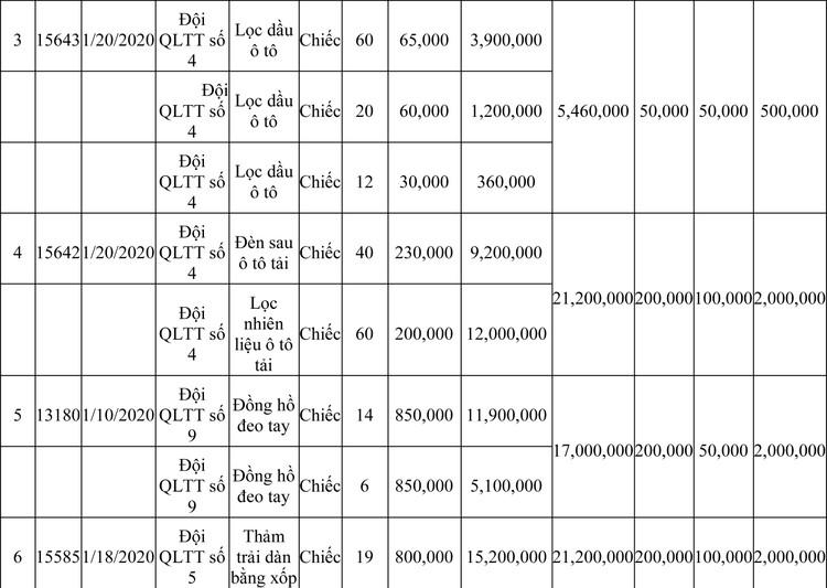 Ngày 13/3/2020, đấu giá hàng hóa vi phạm hành chính bị tịch thu tại Hà Nội ảnh 56