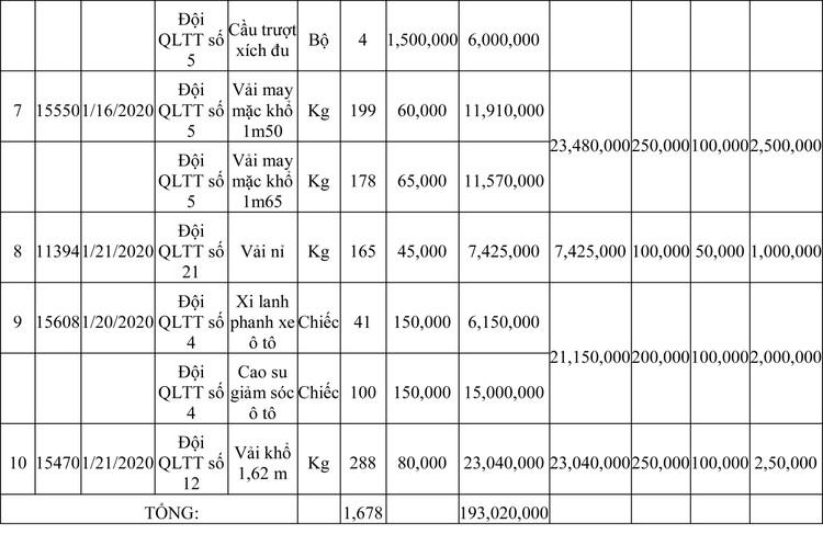 Ngày 13/3/2020, đấu giá hàng hóa vi phạm hành chính bị tịch thu tại Hà Nội ảnh 57