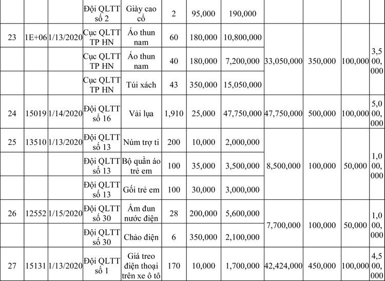 Ngày 13/3/2020, đấu giá hàng hóa vi phạm hành chính bị tịch thu tại Hà Nội ảnh 68