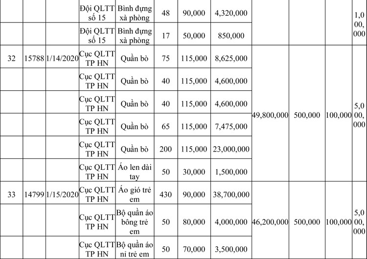Ngày 13/3/2020, đấu giá hàng hóa vi phạm hành chính bị tịch thu tại Hà Nội ảnh 71