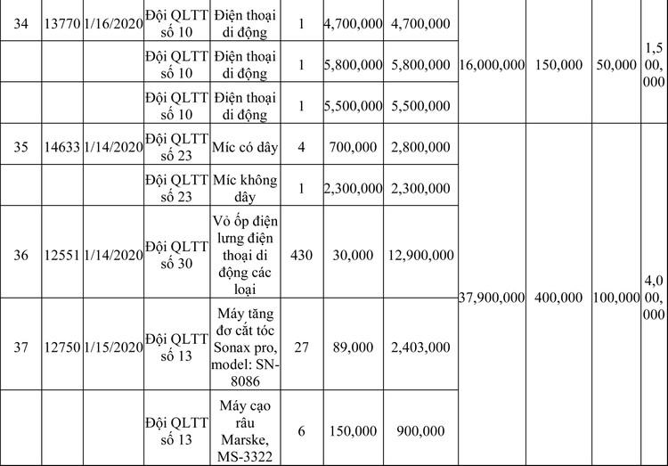 Ngày 13/3/2020, đấu giá hàng hóa vi phạm hành chính bị tịch thu tại Hà Nội ảnh 72