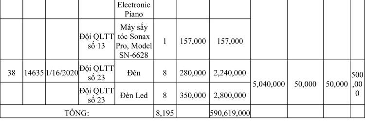 Ngày 13/3/2020, đấu giá hàng hóa vi phạm hành chính bị tịch thu tại Hà Nội ảnh 74