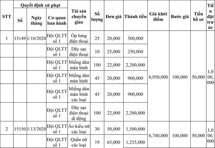 Ngày 13/3/2020, đấu giá hàng hóa vi phạm hành chính bị tịch thu tại Hà Nội ảnh 58