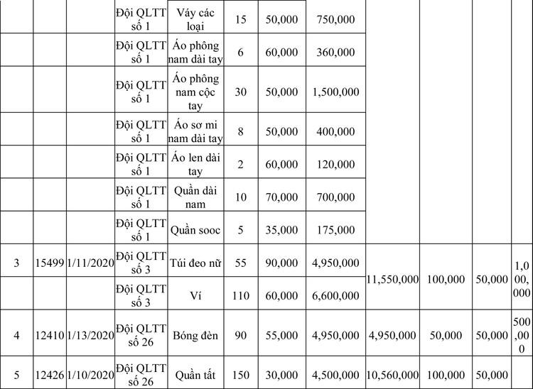 Ngày 13/3/2020, đấu giá hàng hóa vi phạm hành chính bị tịch thu tại Hà Nội ảnh 59