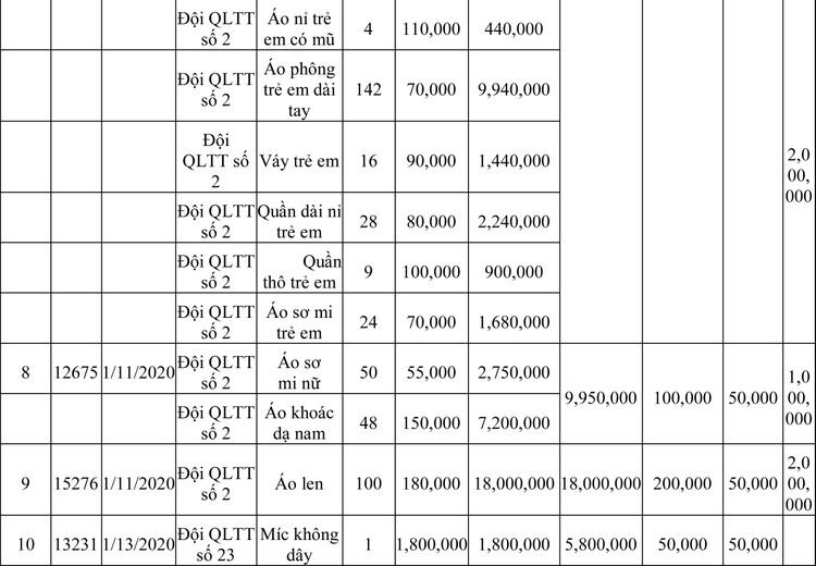 Ngày 13/3/2020, đấu giá hàng hóa vi phạm hành chính bị tịch thu tại Hà Nội ảnh 61