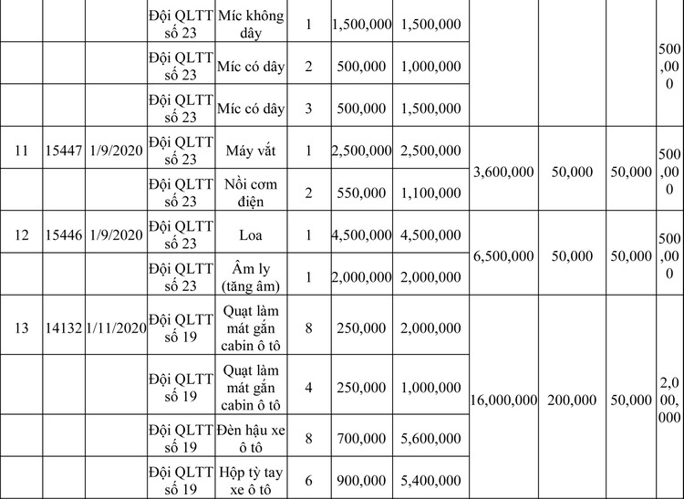 Ngày 13/3/2020, đấu giá hàng hóa vi phạm hành chính bị tịch thu tại Hà Nội ảnh 62