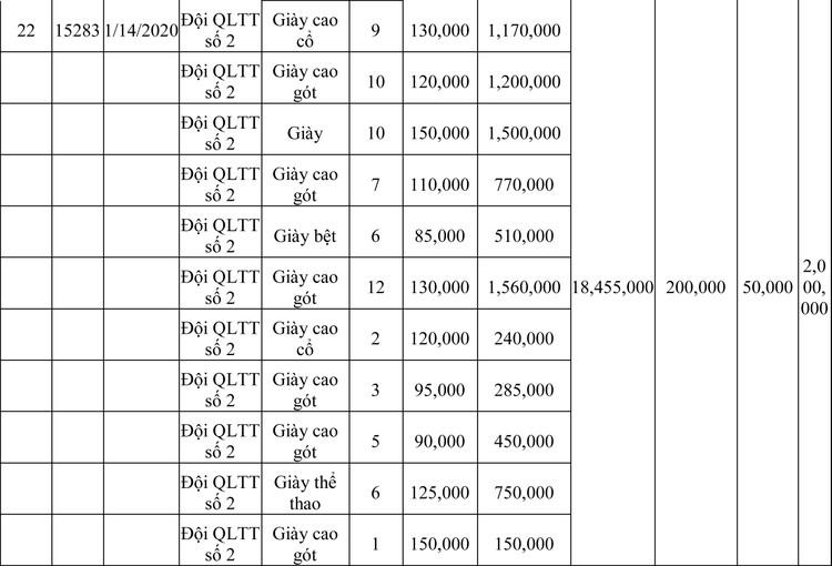 Ngày 13/3/2020, đấu giá hàng hóa vi phạm hành chính bị tịch thu tại Hà Nội ảnh 65