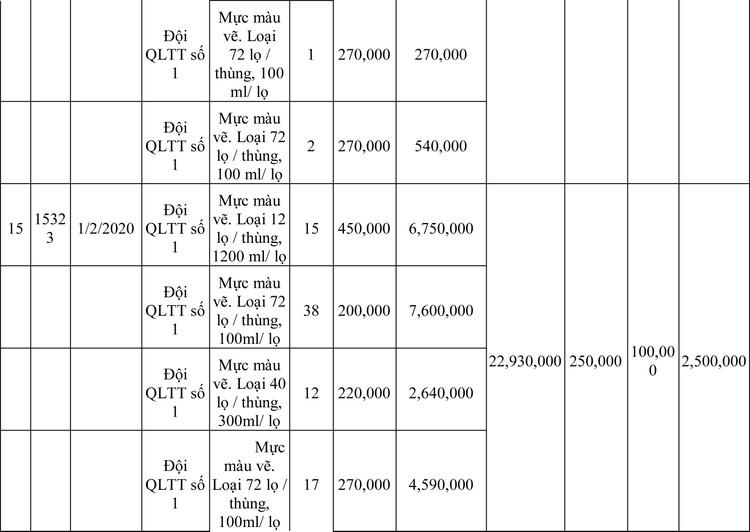 Ngày 13/3/2020, đấu giá hàng hóa vi phạm hành chính bị tịch thu tại Hà Nội ảnh 86