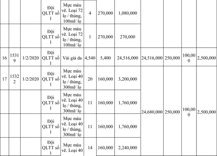 Ngày 13/3/2020, đấu giá hàng hóa vi phạm hành chính bị tịch thu tại Hà Nội ảnh 87