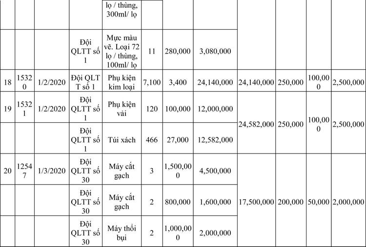 Ngày 13/3/2020, đấu giá hàng hóa vi phạm hành chính bị tịch thu tại Hà Nội ảnh 89