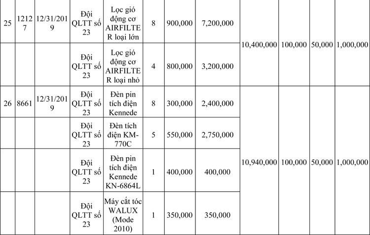 Ngày 13/3/2020, đấu giá hàng hóa vi phạm hành chính bị tịch thu tại Hà Nội ảnh 92