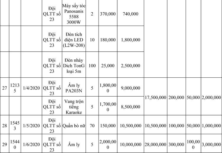 Ngày 13/3/2020, đấu giá hàng hóa vi phạm hành chính bị tịch thu tại Hà Nội ảnh 93