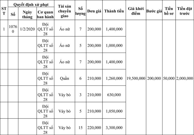 Ngày 13/3/2020, đấu giá hàng hóa vi phạm hành chính bị tịch thu tại Hà Nội ảnh 75