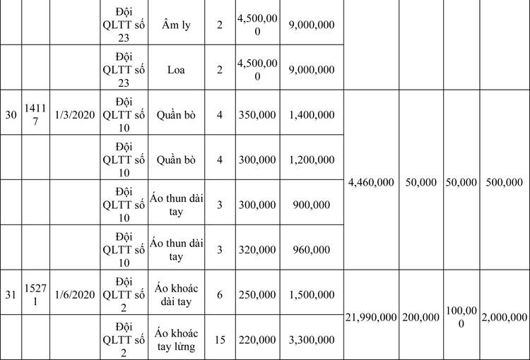 Ngày 13/3/2020, đấu giá hàng hóa vi phạm hành chính bị tịch thu tại Hà Nội ảnh 94