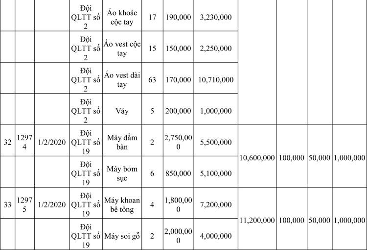 Ngày 13/3/2020, đấu giá hàng hóa vi phạm hành chính bị tịch thu tại Hà Nội ảnh 95