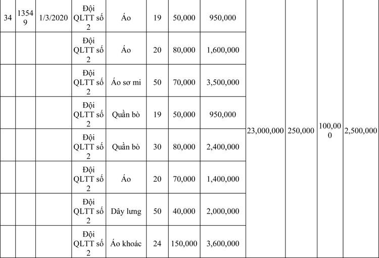 Ngày 13/3/2020, đấu giá hàng hóa vi phạm hành chính bị tịch thu tại Hà Nội ảnh 96