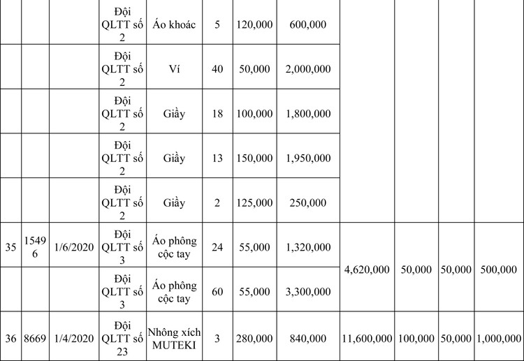 Ngày 13/3/2020, đấu giá hàng hóa vi phạm hành chính bị tịch thu tại Hà Nội ảnh 97