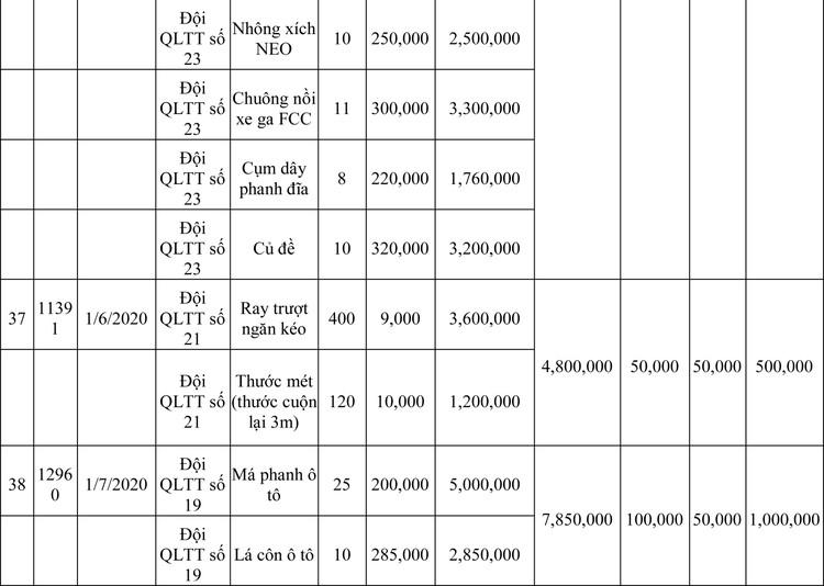 Ngày 13/3/2020, đấu giá hàng hóa vi phạm hành chính bị tịch thu tại Hà Nội ảnh 98