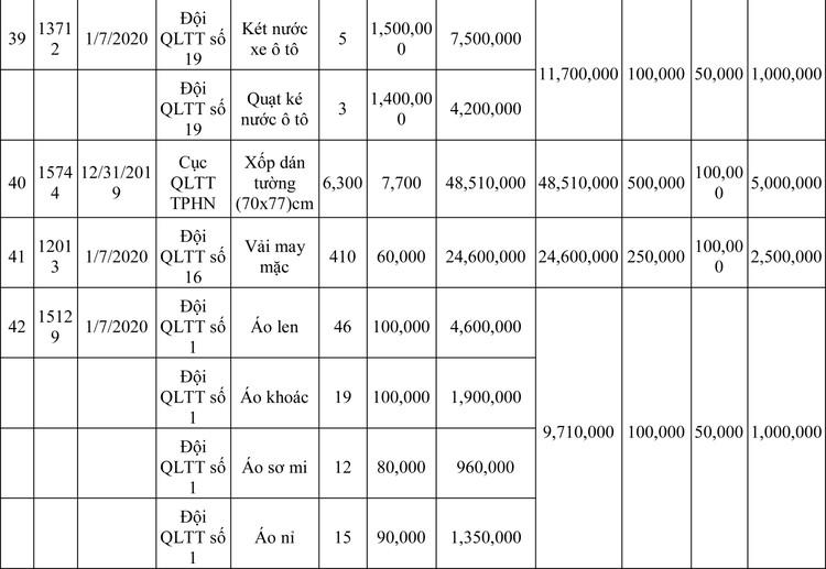 Ngày 13/3/2020, đấu giá hàng hóa vi phạm hành chính bị tịch thu tại Hà Nội ảnh 99