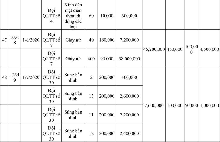 Ngày 13/3/2020, đấu giá hàng hóa vi phạm hành chính bị tịch thu tại Hà Nội ảnh 101